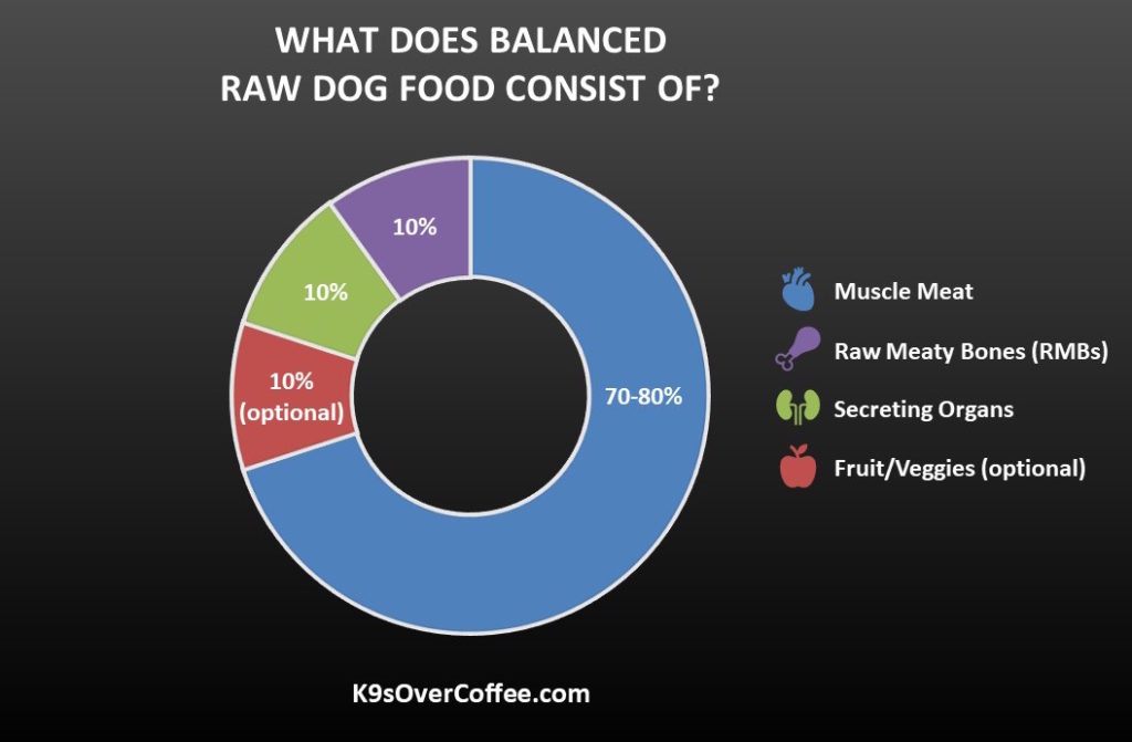 K9sOverCoffee.com | Graph showing what balanced raw dog food consists of